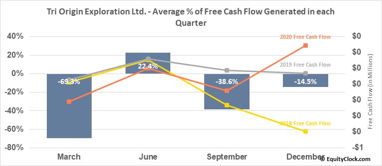 Tri Origin Exploration Ltd. (TSXV:TOE.V) Free Cash Flow Seasonality