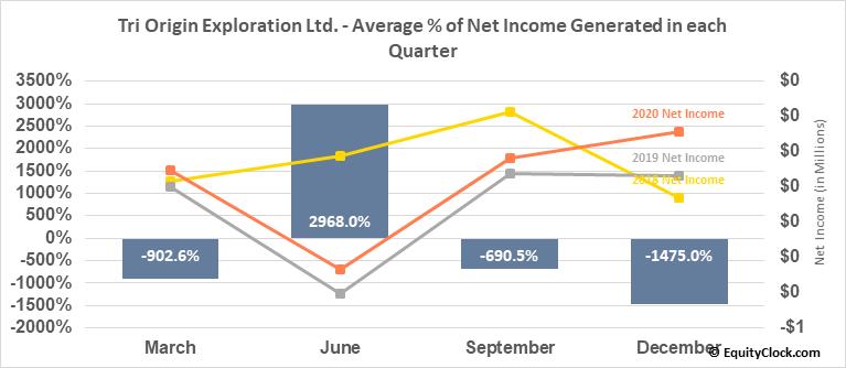 Tri Origin Exploration Ltd. (TSXV:TOE.V) Net Income Seasonality