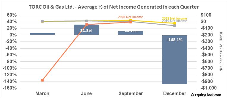 TORC Oil & Gas Ltd. (TSE:TOG.TO) Net Income Seasonality