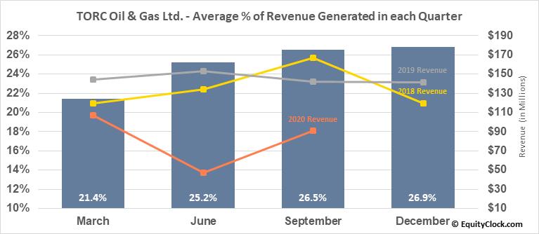 TORC Oil & Gas Ltd. (TSE:TOG.TO) Revenue Seasonality