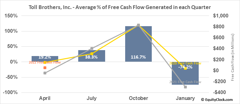 Toll Brothers, Inc. (NYSE:TOL) Free Cash Flow Seasonality