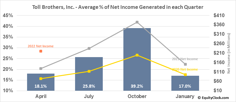 Toll Brothers, Inc. (NYSE:TOL) Net Income Seasonality