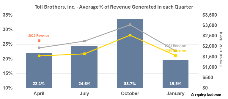Toll Brothers, Inc. (NYSE:TOL) Revenue Seasonality