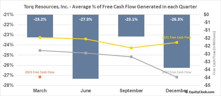 Torq Resources, Inc. (TSXV:TORQ.V) Free Cash Flow Seasonality