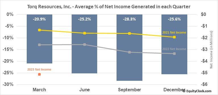 Torq Resources, Inc. (TSXV:TORQ.V) Net Income Seasonality