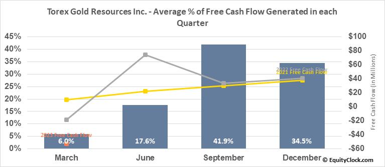 Torex Gold Resources Inc. (OTCMKT:TORXF) Free Cash Flow Seasonality
