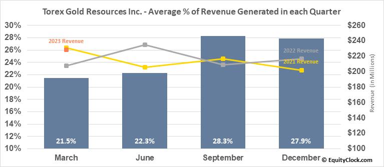 Torex Gold Resources Inc. (OTCMKT:TORXF) Revenue Seasonality