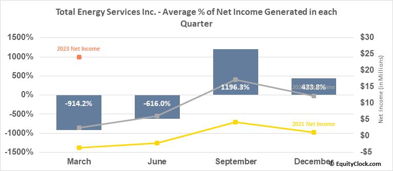 Total Energy Services Inc. (TSE:TOT.TO) Net Income Seasonality