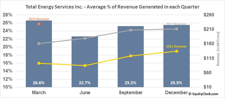 Total Energy Services Inc. (TSE:TOT.TO) Revenue Seasonality