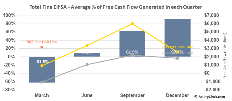 Total Fina Elf SA (NYSE:TOT) Free Cash Flow Seasonality