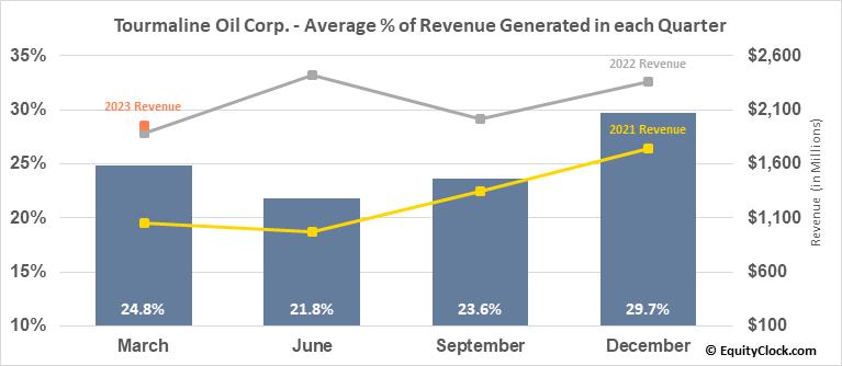 Tourmaline Oil Corp. (TSE:TOU.TO) Revenue Seasonality