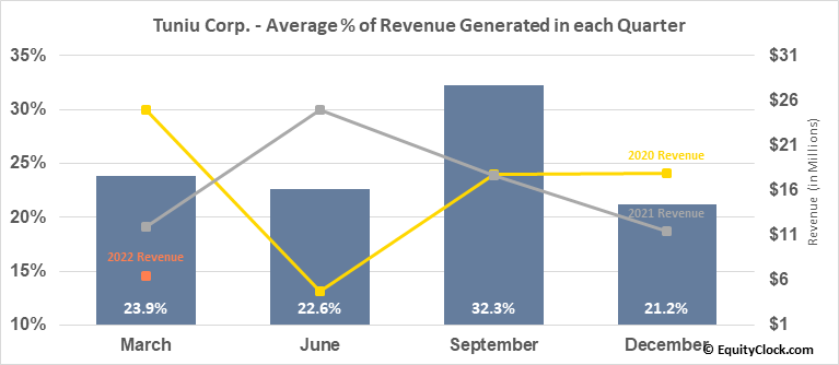 Tuniu Corp. (NASD:TOUR) Revenue Seasonality