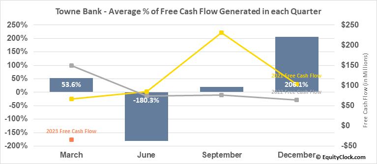 Towne Bank (NASD:TOWN) Free Cash Flow Seasonality
