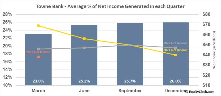Towne Bank (NASD:TOWN) Net Income Seasonality