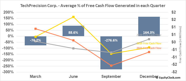 TechPrecision Corp. (OTCMKT:TPCS) Free Cash Flow Seasonality
