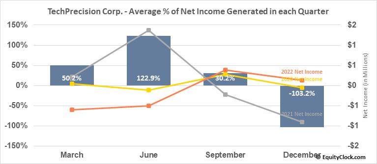 TechPrecision Corp. (OTCMKT:TPCS) Net Income Seasonality