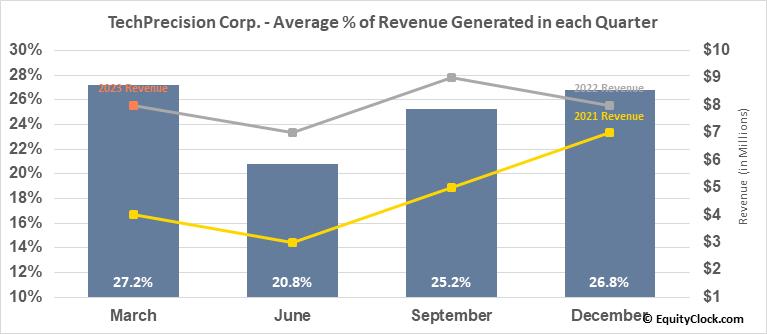 TechPrecision Corp. (OTCMKT:TPCS) Revenue Seasonality