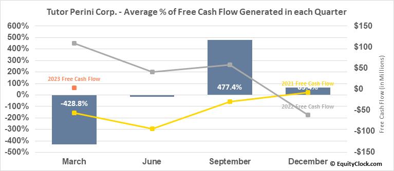 Tutor Perini Corp. (NYSE:TPC) Free Cash Flow Seasonality