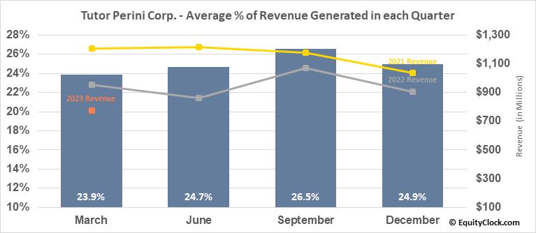Tutor Perini Corp. (NYSE:TPC) Revenue Seasonality