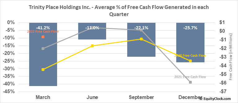 Trinity Place Holdings Inc. (AMEX:TPHS) Free Cash Flow Seasonality