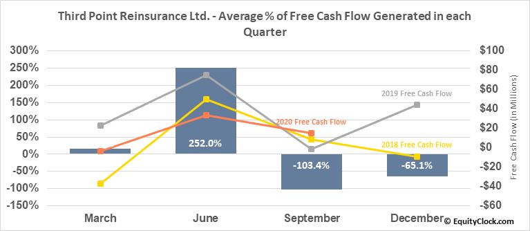 Third Point Reinsurance Ltd. (NYSE:TPRE) Free Cash Flow Seasonality