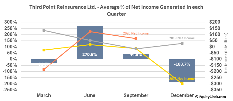 Third Point Reinsurance Ltd. (NYSE:TPRE) Net Income Seasonality