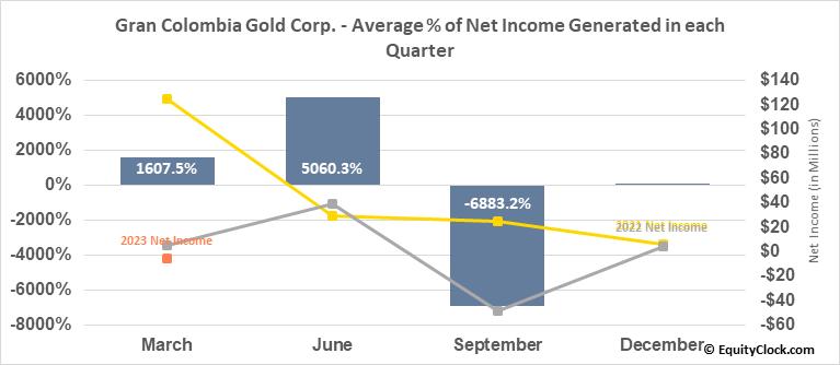 Gran Colombia Gold Corp. (OTCMKT:TPRFF) Net Income Seasonality