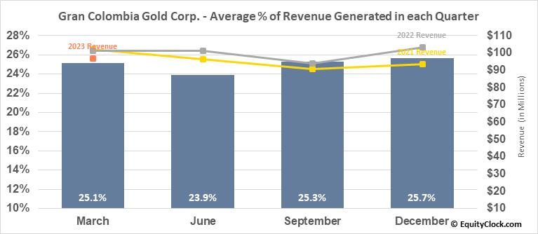 Gran Colombia Gold Corp. (OTCMKT:TPRFF) Revenue Seasonality