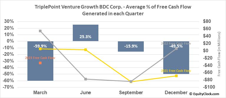 TriplePoint Venture Growth BDC Corp. (NYSE:TPVG) Free Cash Flow Seasonality