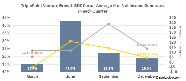 TriplePoint Venture Growth BDC Corp. (NYSE:TPVG) Net Income Seasonality
