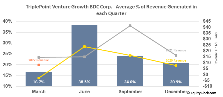 TriplePoint Venture Growth BDC Corp. (NYSE:TPVG) Revenue Seasonality