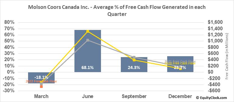 Molson Coors Canada Inc. (TSE:TPX/B.TO) Free Cash Flow Seasonality