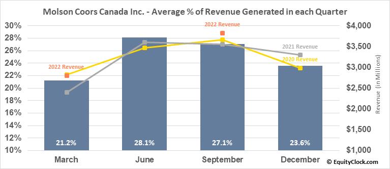 Molson Coors Canada Inc. (TSE:TPX/B.TO) Revenue Seasonality