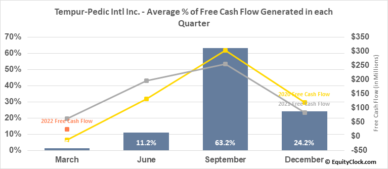 Tempur-Pedic Intl Inc. (NYSE:TPX) Free Cash Flow Seasonality