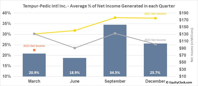 Tempur-Pedic Intl Inc. (NYSE:TPX) Net Income Seasonality