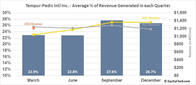 Tempur-Pedic Intl Inc. (NYSE:TPX) Revenue Seasonality