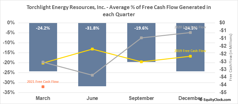Torchlight Energy Resources, Inc. (NASD:TRCH) Free Cash Flow Seasonality