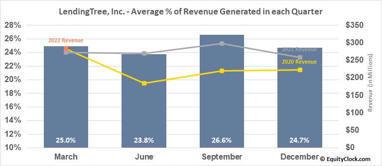 LendingTree, Inc. (NASD:TREE) Revenue Seasonality