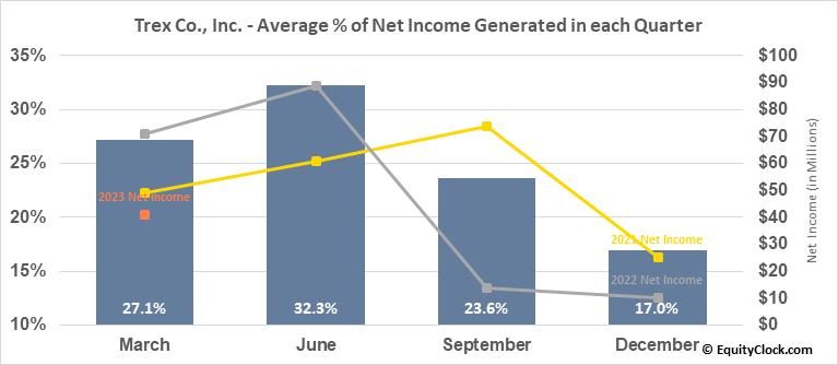 Trex Co., Inc. (NYSE:TREX) Net Income Seasonality