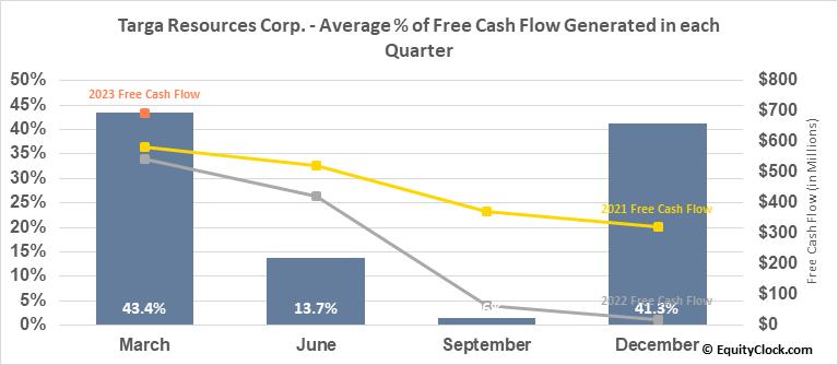 Targa Resources Corp. (NYSE:TRGP) Free Cash Flow Seasonality