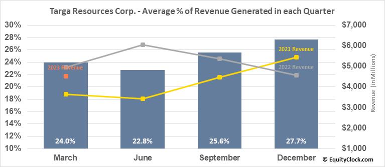 Targa Resources Corp. (NYSE:TRGP) Revenue Seasonality