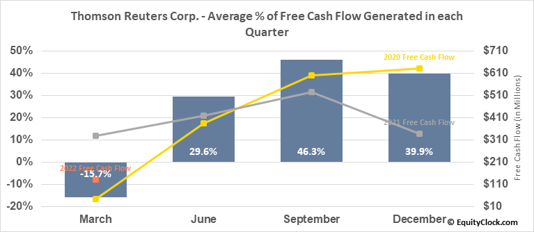 Thomson Reuters Corp. (TSE:TRI.TO) Free Cash Flow Seasonality