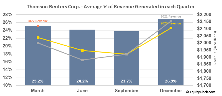 Thomson Reuters Corp. (TSE:TRI.TO) Revenue Seasonality