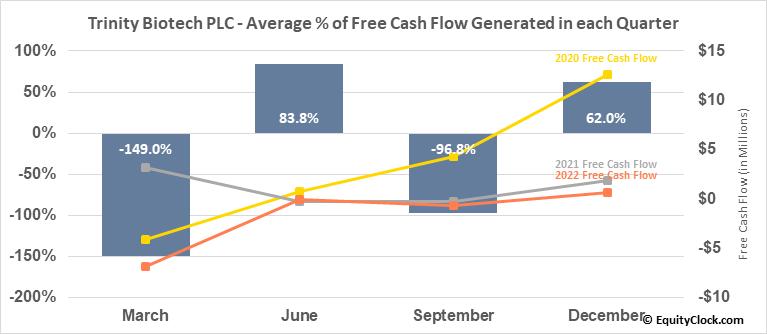 Trinity Biotech PLC (NASD:TRIB) Free Cash Flow Seasonality