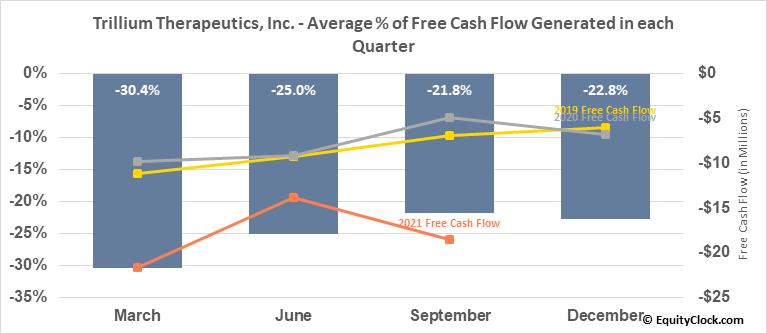 Trillium Therapeutics, Inc. (TSE:TRIL.TO) Free Cash Flow Seasonality