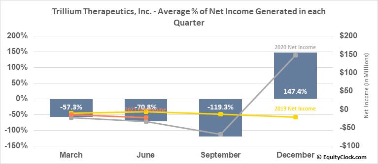 Trillium Therapeutics, Inc. (TSE:TRIL.TO) Net Income Seasonality