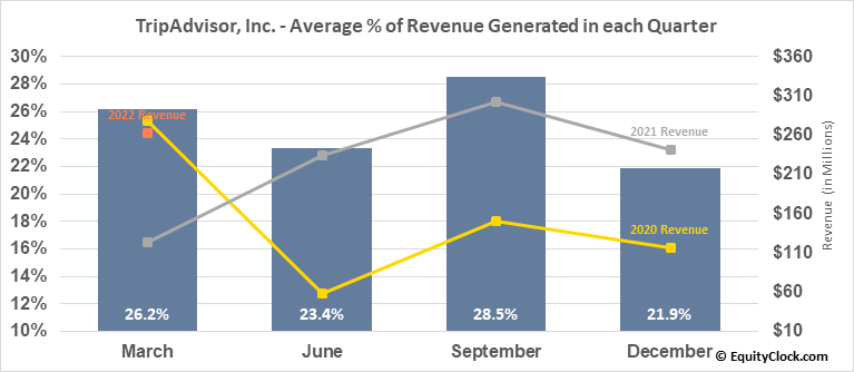 TripAdvisor, Inc. (NASD:TRIP) Revenue Seasonality