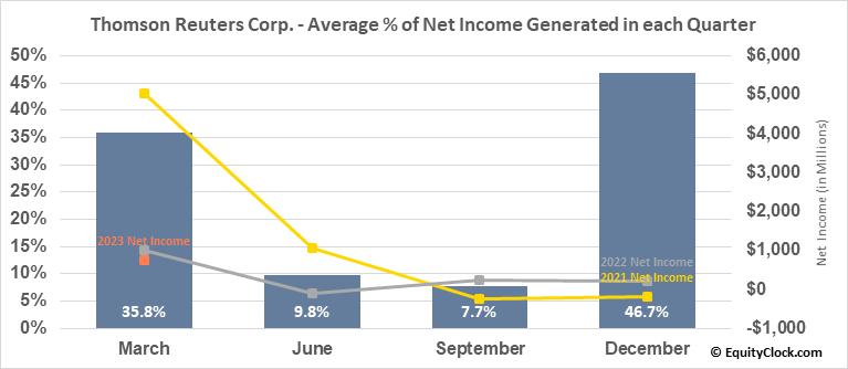 Thomson Reuters Corp. (NYSE:TRI) Net Income Seasonality