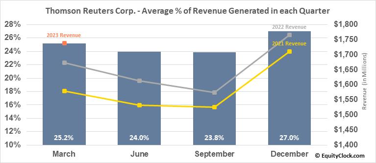 Thomson Reuters Corp. (NYSE:TRI) Revenue Seasonality
