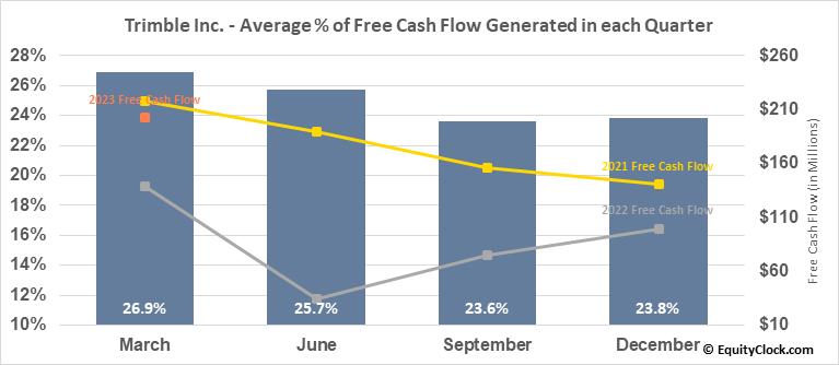 Trimble Inc. (NASD:TRMB) Free Cash Flow Seasonality